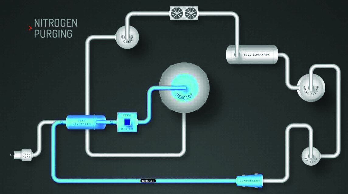 Third Technical Tuesday - Nitrogen Purging